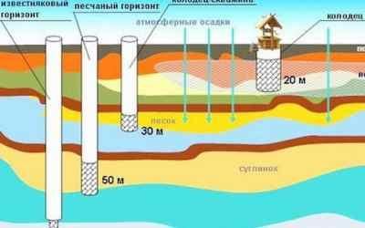 Бурим скважины на воду - Москва, цены, предложения специалистов